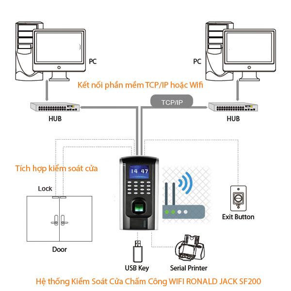Sơ đồ hoạt động máy chấm công kiểm soát cửa wifi SF200